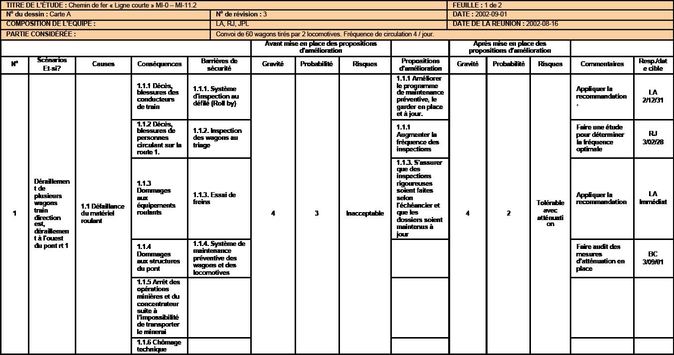 Hazards And Operability Study Hazop