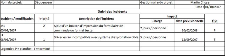 La Structure D Un Systeme D Information Pour Le Suivi De Projet